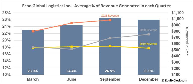 Echo Global Logistics Inc. (NASD:ECHO) Revenue Seasonality