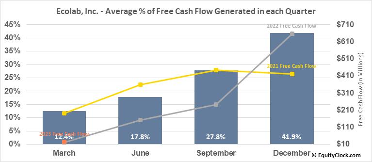 Ecolab, Inc. (NYSE:ECL) Free Cash Flow Seasonality