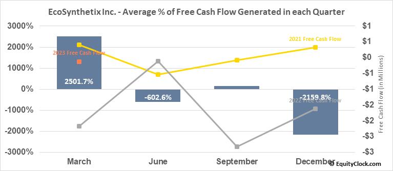 EcoSynthetix Inc. (TSE:ECO.TO) Free Cash Flow Seasonality