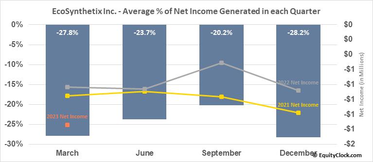 EcoSynthetix Inc. (TSE:ECO.TO) Net Income Seasonality