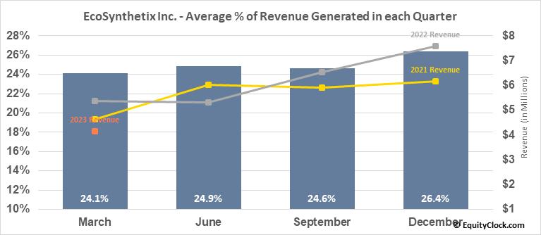EcoSynthetix Inc. (TSE:ECO.TO) Revenue Seasonality