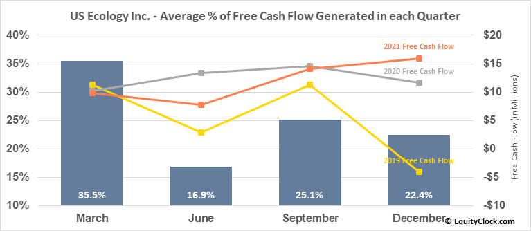US Ecology Inc. (NASD:ECOL) Free Cash Flow Seasonality