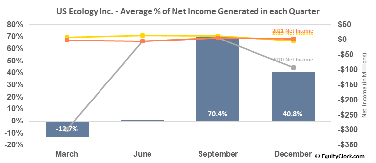 US Ecology Inc. (NASD:ECOL) Net Income Seasonality