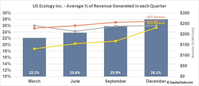 US Ecology Inc. (NASD:ECOL) Revenue Seasonality