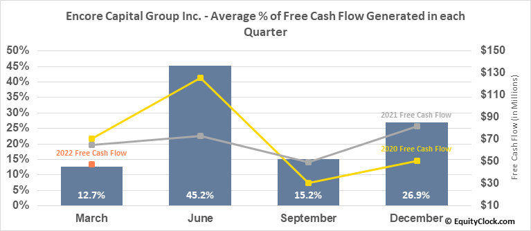 Encore Capital Group Inc. (NASD:ECPG) Free Cash Flow Seasonality