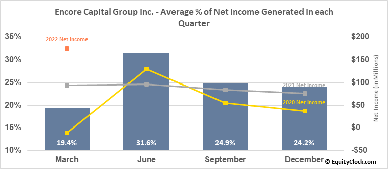Encore Capital Group Inc. (NASD:ECPG) Net Income Seasonality