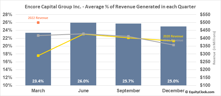 Encore Capital Group Inc. (NASD:ECPG) Revenue Seasonality