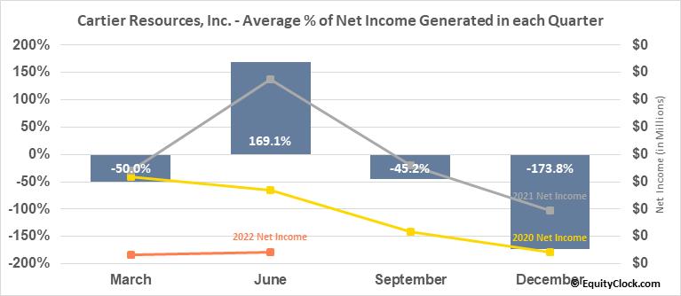 Cartier Resources, Inc. (TSXV:ECR.V) Net Income Seasonality