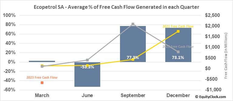 Ecopetrol SA (NYSE:EC) Free Cash Flow Seasonality