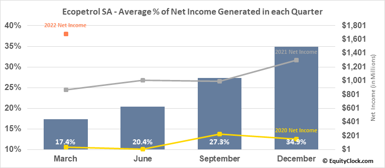 Ecopetrol SA (NYSE:EC) Net Income Seasonality