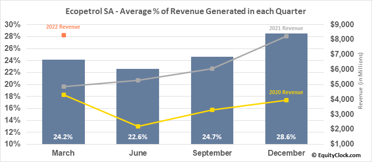Ecopetrol SA (NYSE:EC) Revenue Seasonality