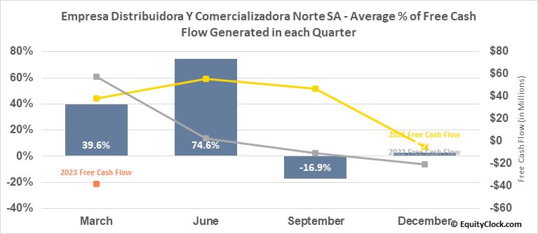Empresa Distribuidora Y Comercializadora Norte SA (NYSE:EDN) Free Cash Flow Seasonality