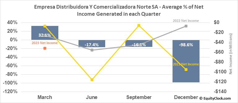 Empresa Distribuidora Y Comercializadora Norte SA (NYSE:EDN) Net Income Seasonality