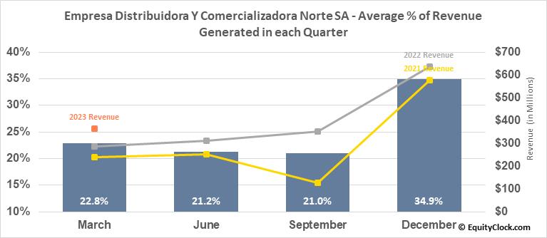 Empresa Distribuidora Y Comercializadora Norte SA (NYSE:EDN) Revenue Seasonality