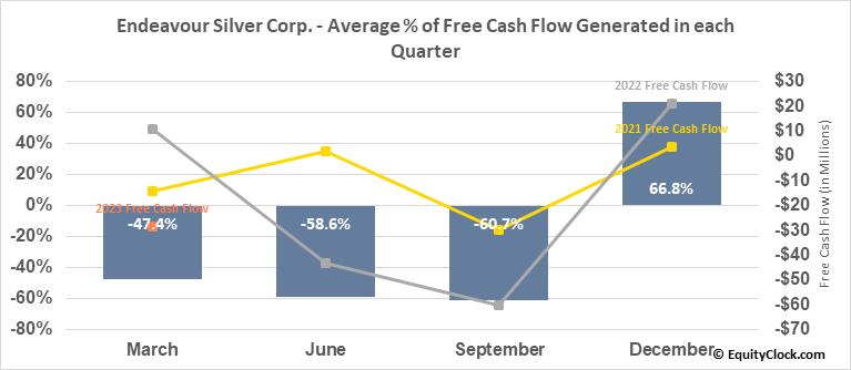 Endeavour Silver Corp. (TSE:EDR.TO) Free Cash Flow Seasonality