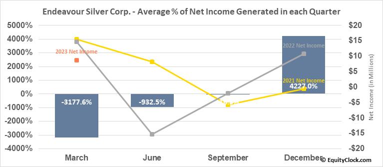 Endeavour Silver Corp. (TSE:EDR.TO) Net Income Seasonality