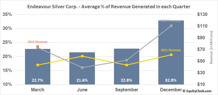Endeavour Silver Corp. (TSE:EDR.TO) Revenue Seasonality