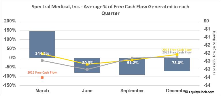 Spectral Medical, Inc. (TSE:EDT.TO) Free Cash Flow Seasonality