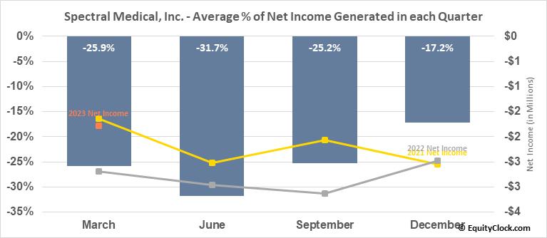 Spectral Medical, Inc. (TSE:EDT.TO) Net Income Seasonality