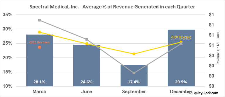 Spectral Medical, Inc. (TSE:EDT.TO) Revenue Seasonality