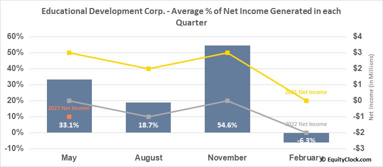 Educational Development Corp. (NASD:EDUC) Net Income Seasonality