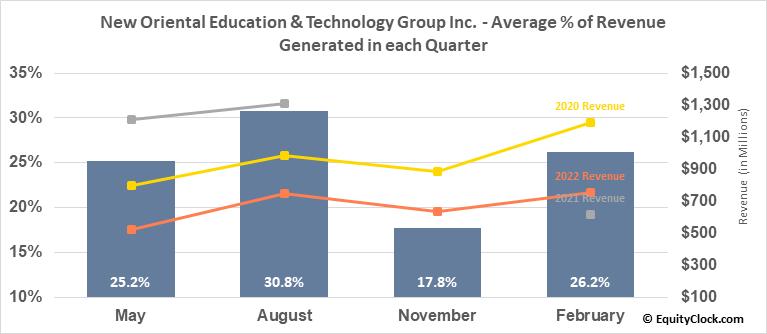 New Oriental Education & Technology Group Inc. (NYSE:EDU) Revenue Seasonality