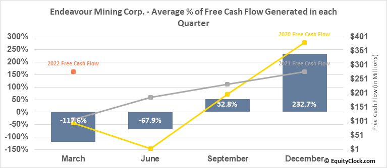 Endeavour Mining Corp. (TSE:EDV.TO) Free Cash Flow Seasonality