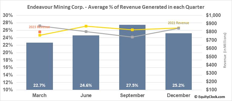 Endeavour Mining Corp. (TSE:EDV.TO) Revenue Seasonality