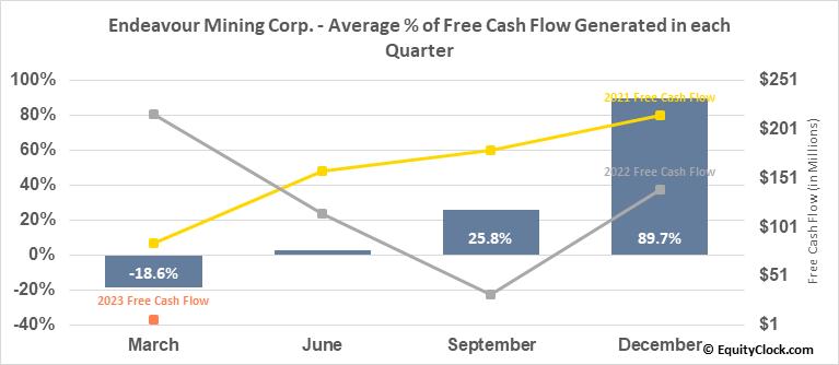 Endeavour Mining Corp. (OTCMKT:EDVMF) Free Cash Flow Seasonality