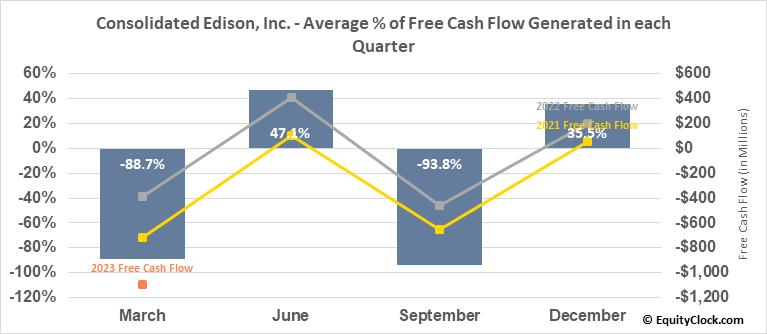 Consolidated Edison, Inc. (NYSE:ED) Free Cash Flow Seasonality