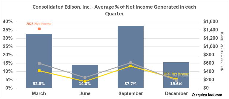 Consolidated Edison, Inc. (NYSE:ED) Net Income Seasonality