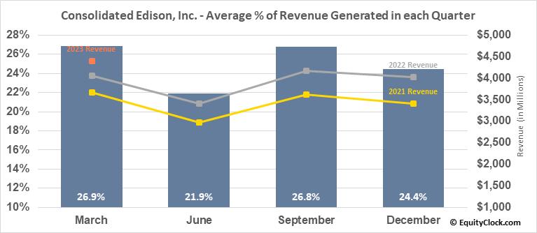 Consolidated Edison, Inc. (NYSE:ED) Revenue Seasonality