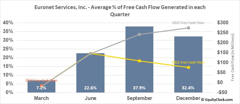 Euronet Services, Inc. (NASD:EEFT) Free Cash Flow Seasonality