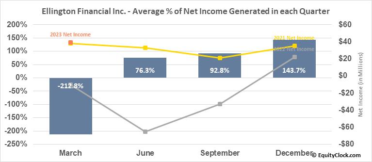 Ellington Financial Inc. (NYSE:EFC) Net Income Seasonality
