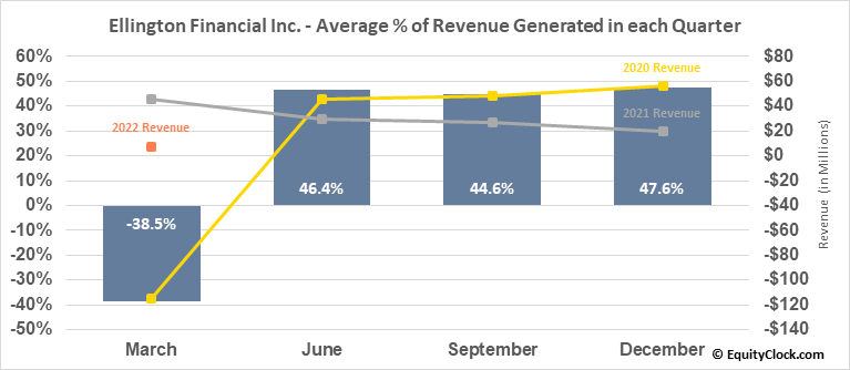 Ellington Financial Inc. (NYSE:EFC) Revenue Seasonality