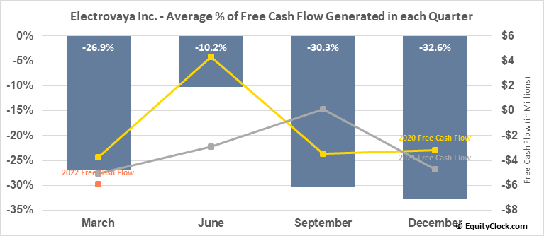 Electrovaya Inc. (TSE:EFL.TO) Free Cash Flow Seasonality