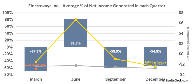 Electrovaya Inc. (TSE:EFL.TO) Net Income Seasonality