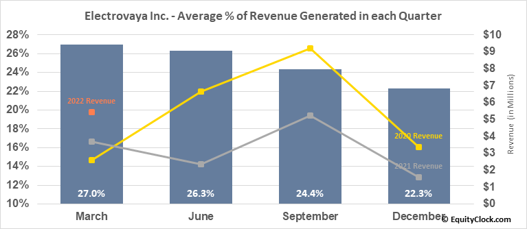 Electrovaya Inc. (TSE:EFL.TO) Revenue Seasonality