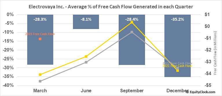 Electrovaya Inc. (OTCMKT:EFLVF) Free Cash Flow Seasonality