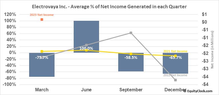 Electrovaya Inc. (OTCMKT:EFLVF) Net Income Seasonality