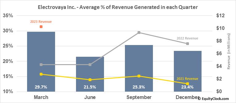 Electrovaya Inc. (OTCMKT:EFLVF) Revenue Seasonality