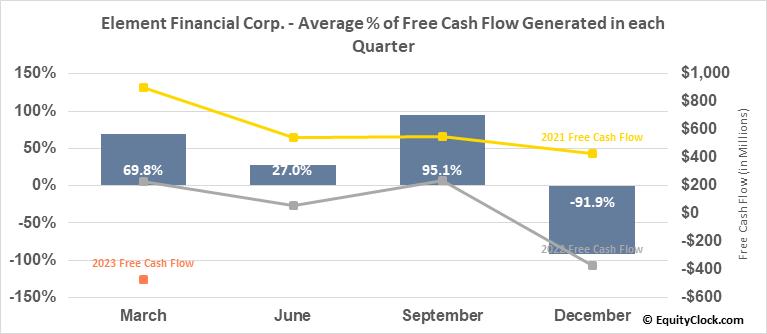 Element Financial Corp. (TSE:EFN.TO) Free Cash Flow Seasonality