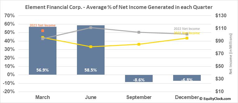 Element Financial Corp. (TSE:EFN.TO) Net Income Seasonality