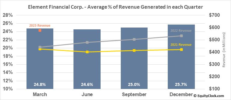 Element Financial Corp. (TSE:EFN.TO) Revenue Seasonality