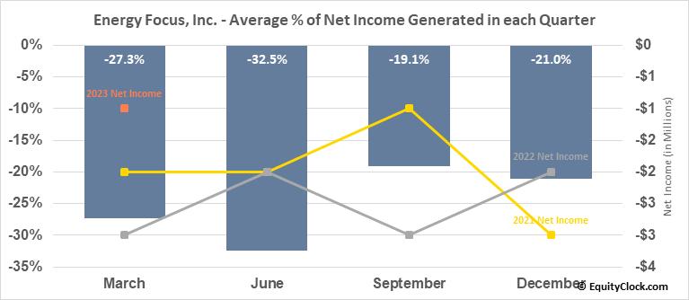 Energy Focus, Inc. (NASD:EFOI) Net Income Seasonality