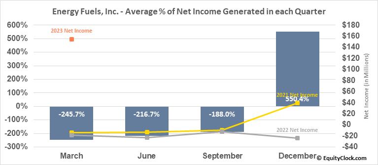 Energy Fuels, Inc. (TSE:EFR.TO) Net Income Seasonality