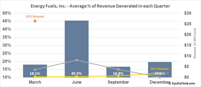 Energy Fuels, Inc. (TSE:EFR.TO) Revenue Seasonality
