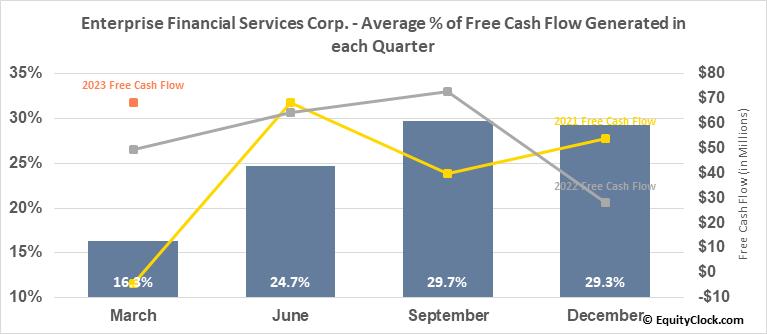 Enterprise Financial Services Corp. (NASD:EFSC) Free Cash Flow Seasonality