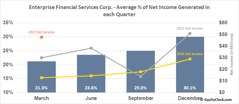 Enterprise Financial Services Corp. (NASD:EFSC) Net Income Seasonality