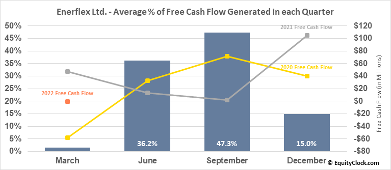 Enerflex Ltd. (TSE:EFX.TO) Free Cash Flow Seasonality